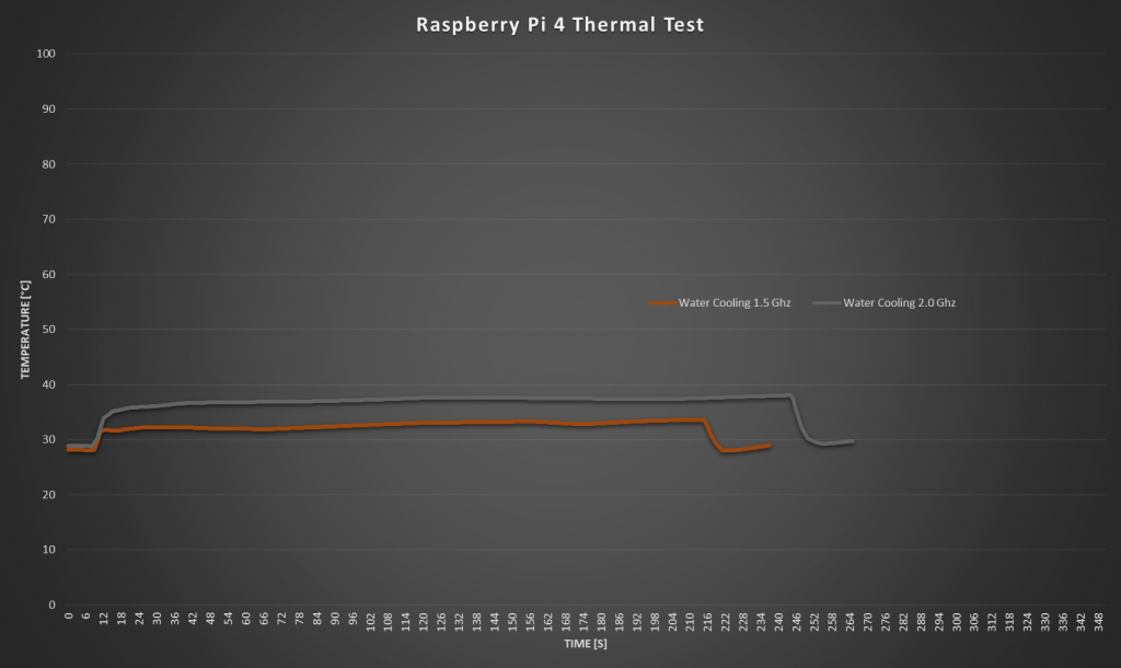 Water Cooling Comparison